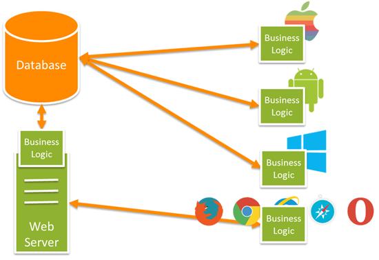 Apa yang dimaksud dengan API? sumber: Google