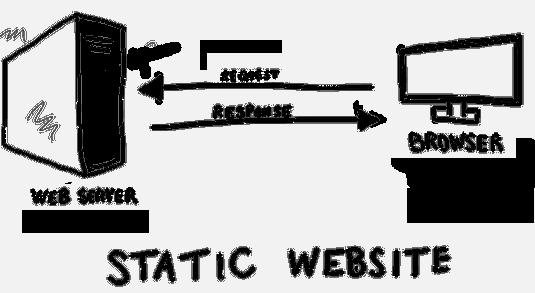 apa itu web statis dan bagaimana cara kerjanya?